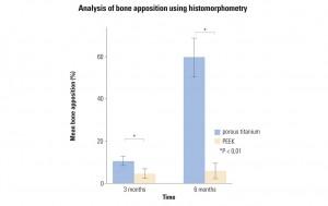 Content-Bild4-endolif-o-cage-bone-apposition-analysis_568x350