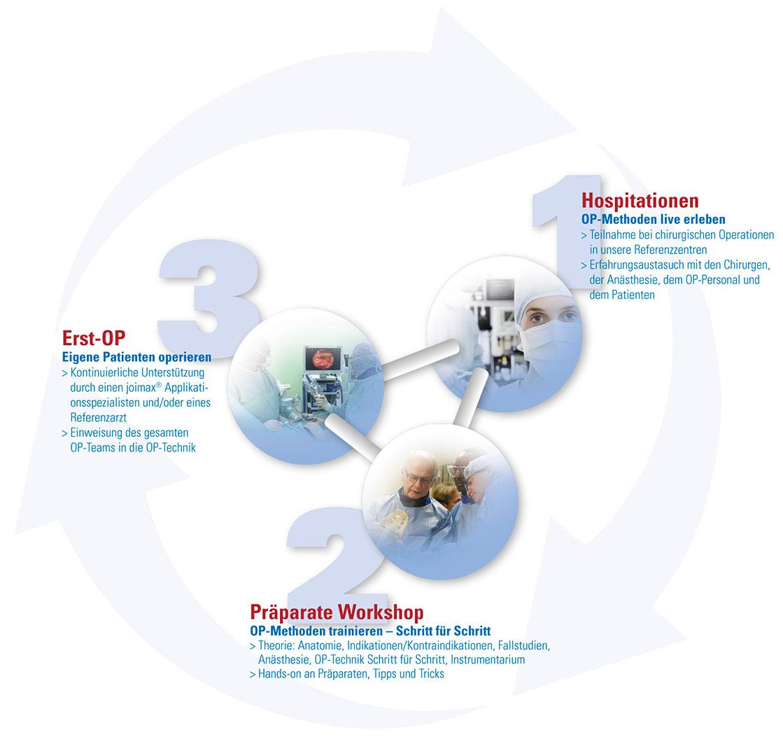 joimax Education Programm | 3-Stufen-Konzept | joimax GmbH